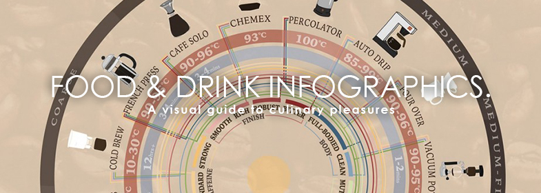 FOOD & DRINK INFOGRAPHICS